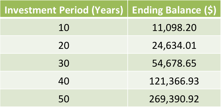 how to work out compound interest monthl