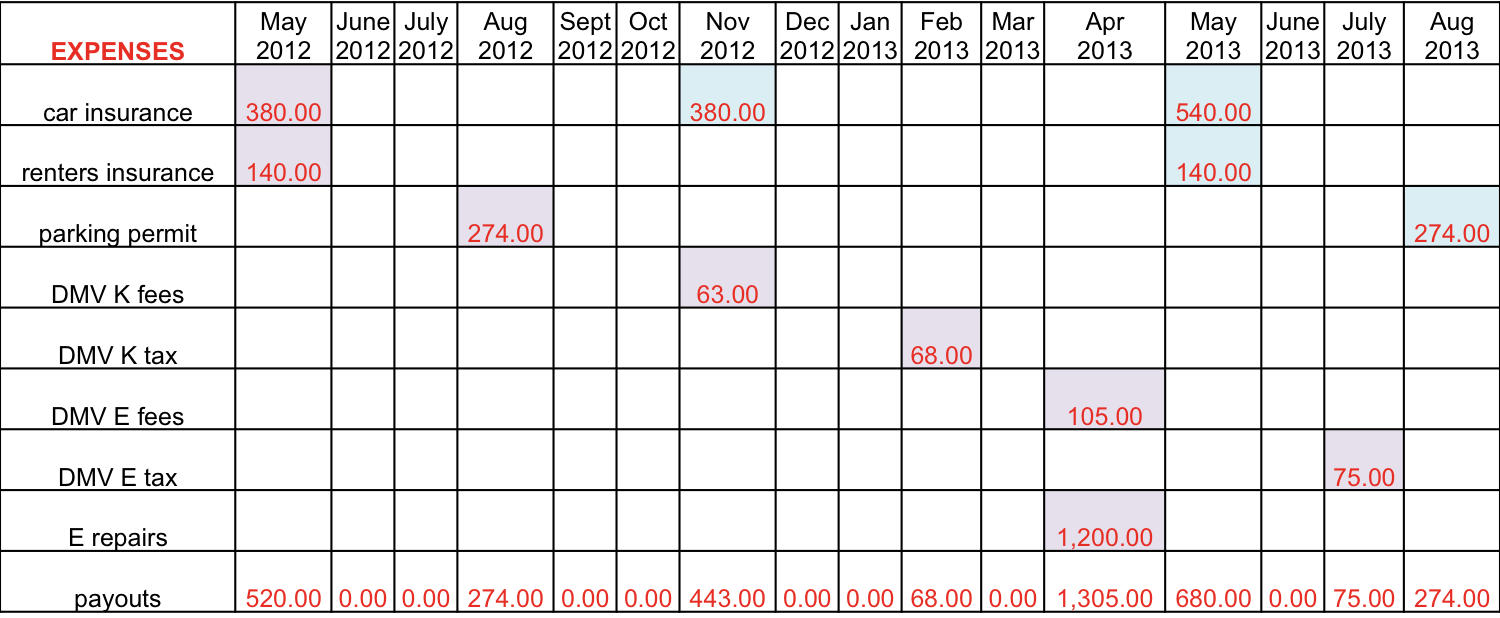 targeted savings account calculation cars through aug2013