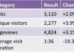 Blog Statistics Update September – October 2012