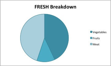 FRESH breakdown Dec2012
