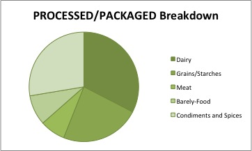 PROCESSEDPACKAGED breakdown Dec2012