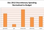 December 2012 Month in Review: Money