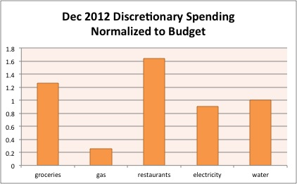 Dec2012 discretionary spending