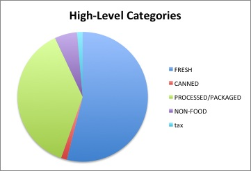 food high categories Dec2012