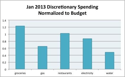 jan2013 spending