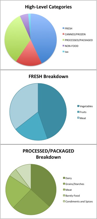 Jan2013 grocery spending
