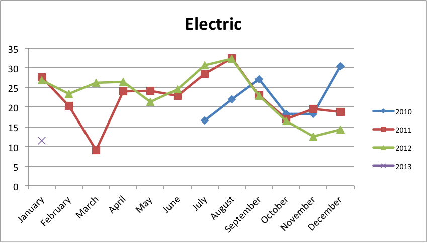 The Month I Had an $11 Electric Bill
