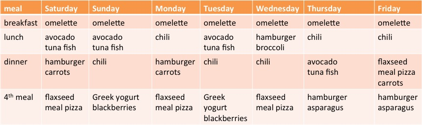 meal plan 2Feb2013