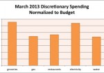 March 2013 Month in Review: Money
