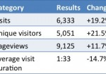 Blog Statistics Update March – April 2013