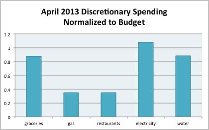 apr2013 spending
