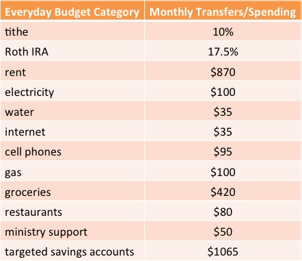 everyday budget May2014