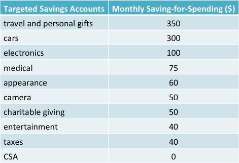 targeted savings May2014