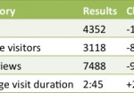 Blog Statistics Update May – June 2013