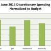 june2013 spending