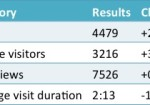 Blog Statistics Update June-July 2013