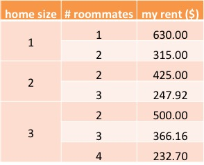 my rent in various sizes table