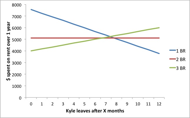 rent depending on when Kyle leaves