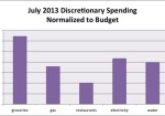 July 2013 Month in Review: Money