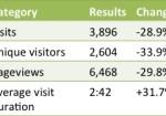 Blog Statistics Update September – October 2013