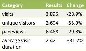 Blog Statistics Update September – October 2013