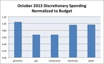 oct2013 spending