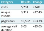 Blog Statistics Update October – November 2013