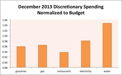 dec2013 spending