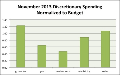 November 2013 Month in Review: Money