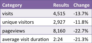 Blog Statistics Update November – December 2013