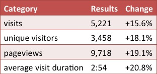 Blog Statistics Update December 2013 – January 2014
