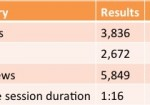 Blog Statistics Update April – May 2014