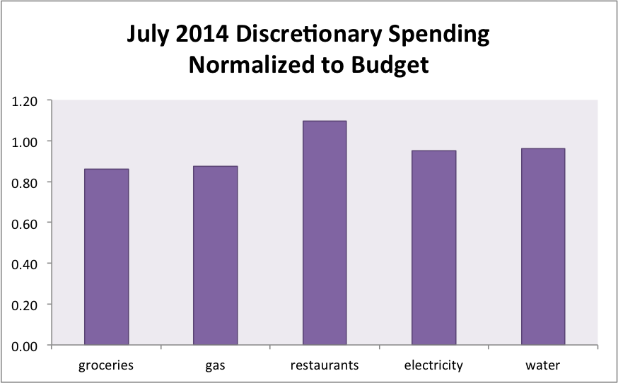 July 2014 Month in Review: Money