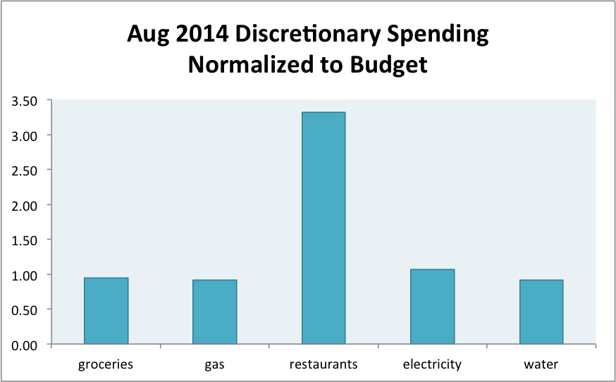 August 2014 Month in Review: Money