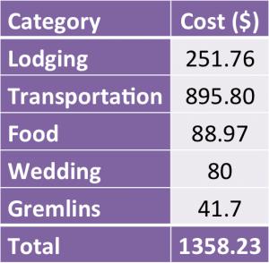 KC_spending