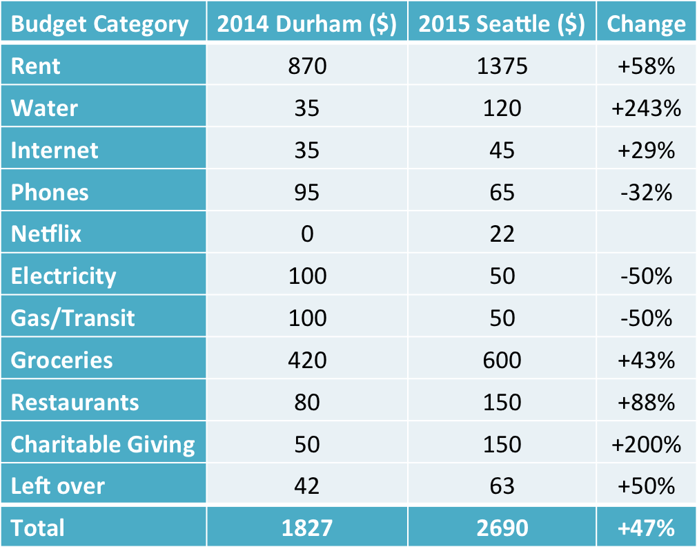 Seattle2015budget_monthly